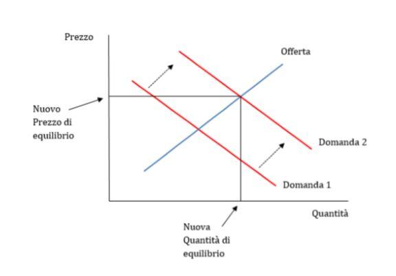 Le legge della domanda e dell'offerta (Lez. 13) - Guadagni Automatici