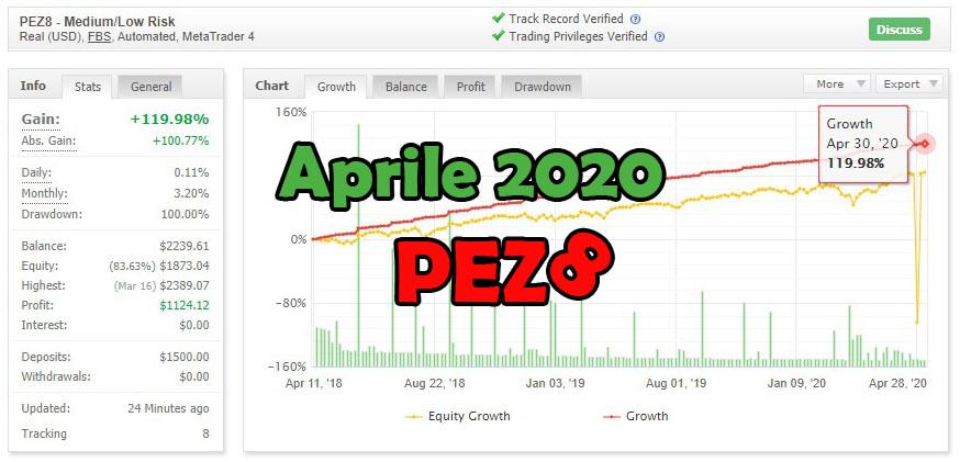 Pez8 Aprile 2020 myfxbook