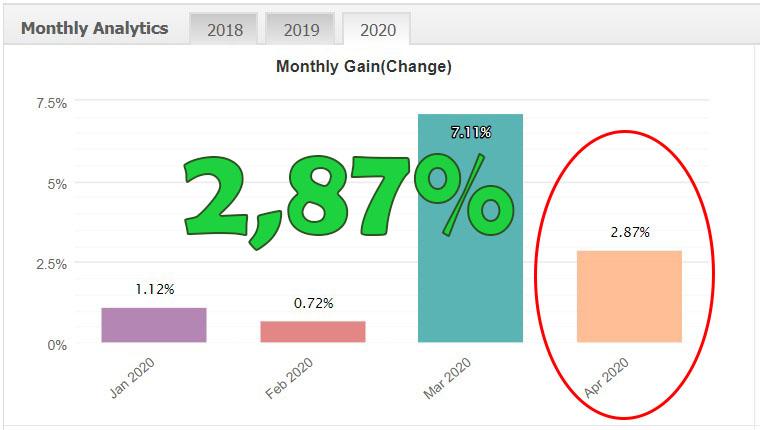 Pez8 percentuale aprile 2020